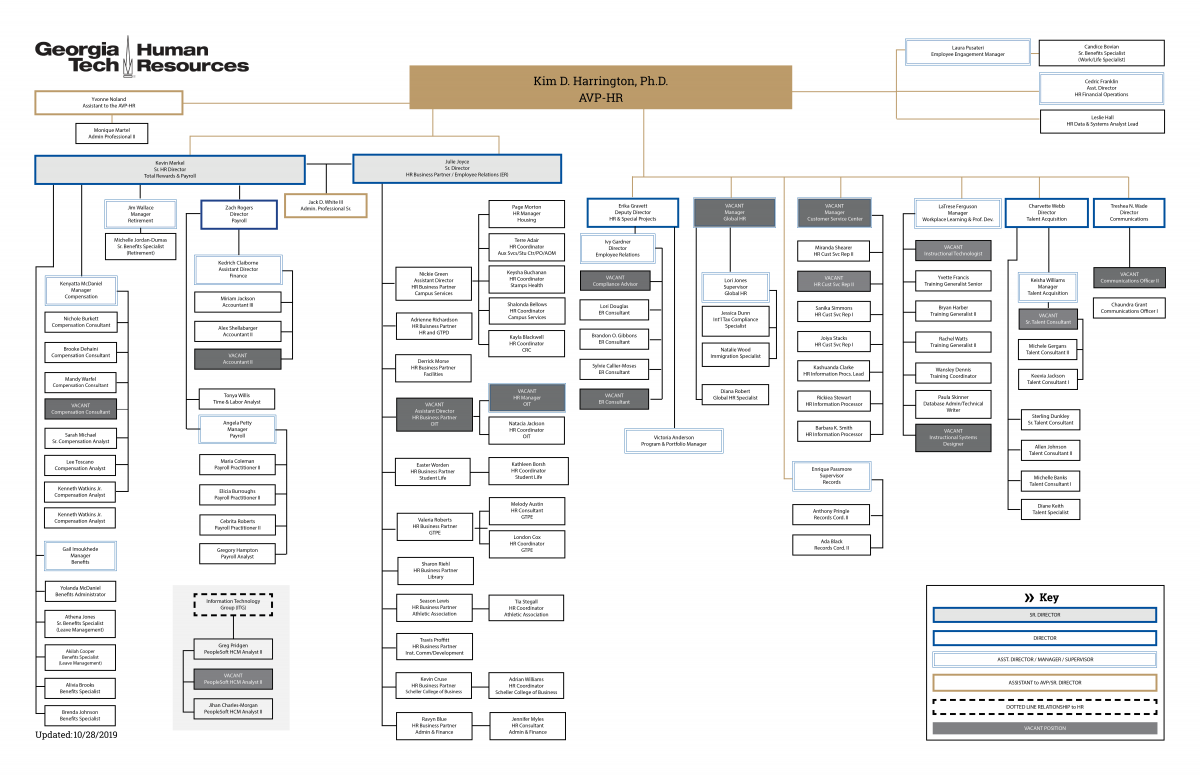 10282019_hr_org_chart.png