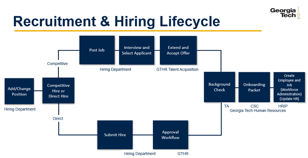 recruitment_hiring_lifecycle.png